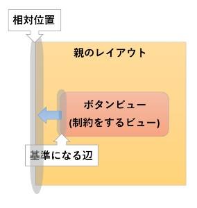 constraintLayout制約の考え方イメージ図