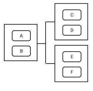 ビューグループ階層イメージ図