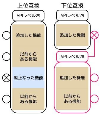 AndroidのAPIとAPIレベルとOSバージョンの関係性と最小APIレベルの ...