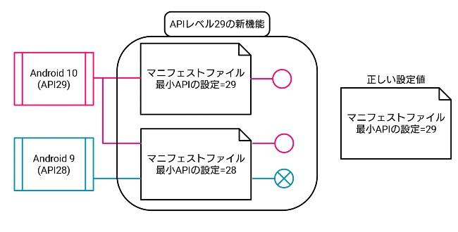 Android 最小APIレベルの最新バージョンの機能を使用した場合の考え方