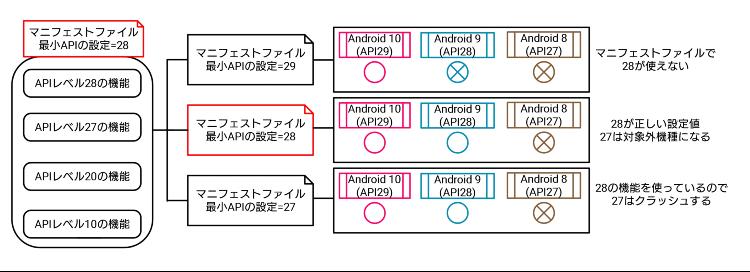 Android 最小APIレベルの考え方