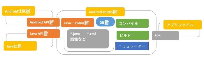 Androidアプリ開発とAndroid studio概念図