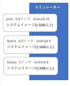 Android studioエミュレーターとシステムイメージの相関図