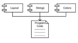 プログラムコードとリソースファイルの関係