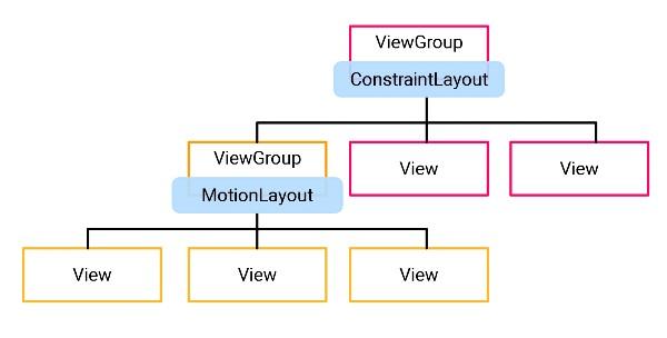 レイアウトのViewGroupとビューのツリー構造