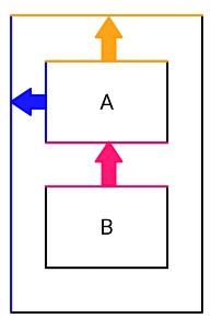 相対位置の制約の例