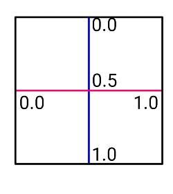 setGuidelinePercent属性の位置関係