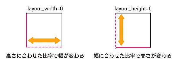 アスペクト比。縦横同じ比率にする考え方例