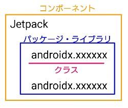 コンポーネント、パッケージ、ライブラリ、クラスの用語例