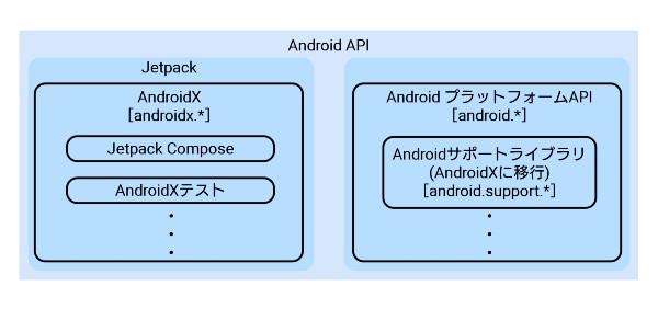 Jetpack AndroidXとAndroidプラットフォームAPIの関連図