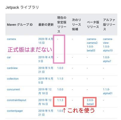Jetpackリリース情報