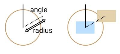レイアウト配置のCircularの例
