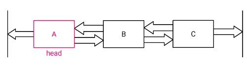 レイアウト配置のチェーンの例